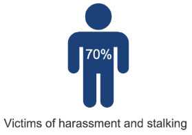 70% think victims of harassment and stalking