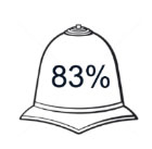 83% thought a uniformed presence was important