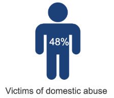 48% think victims of domestic abuse
