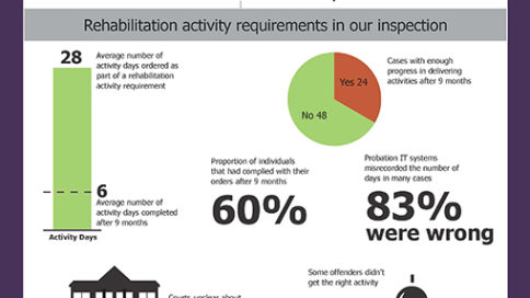 The Implementation and Delivery of Rehabilitation Activity Requirements V4 WEB