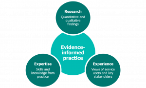 Diagram shows a circle with 'evidence-informed practice' in the centre and three circles branching off. The three circles read 'Research', 'Experience' and 'Expertise'.