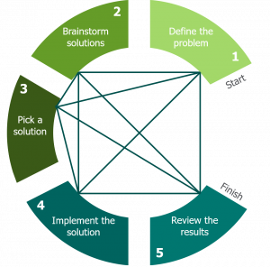 Diagram shows 5 stages with lines going back and forth between them. Stage 1 - define the problem, stage 2 - brainstorm solutions, stage 3 - pick a solution, stage 4 - implement the solution, stage 5 - review the results.