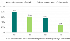 Service implemented effectively? 79% yes, 61% no. Delivery supports safety of other people? 55% yes, 29% no.