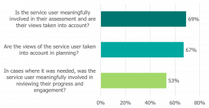 Graph shows 69% positive responses for service user is meaningfully involved in their assessment, 67% positive response views of service user are taken into account in planning and 53% positive response for in cases where it was needed the service user was meaningfully involved in reviewing their progress and engagement.