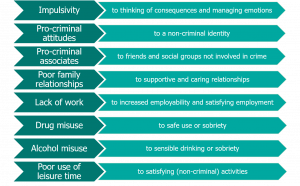 Text reads: Impulsivity to thinking of consequences and managing emotions, pro-criminal attitudes to non-criminal identity, pro-criminal associates to friends and social groups not involved in crime, poor family relationships to caring and supportive relationships, lack of work to increased employability and satisfying employment, drug misuse to safe use or sobriety, alcohol misuse to sensible drinking or sobriety and poor use of leisure time to satisfying (non-criminal) activities.