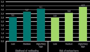 Likelihood of offending: low - 3.1, medium - 3.7, high/very high - 4.1. Risk of serious harm: low - 3.0, medium - 3.6, high/very high - 4.3.