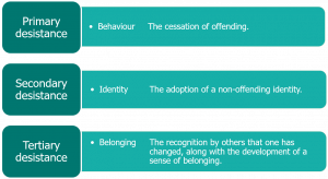 Text reads 'Primary desistance: behaviour - the cessation of offending. Secondary desistance: identity - the adoption of a non-offending identity. Tertiary desistance: belonging - the recognition by others that one has changed, along with the development of a sense of belonging.'