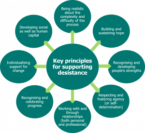 Text reads 'Key principles for supporting desistance: individualising support for change, recognising and celebrating progress, working with and through relationships, respecting and fostering agency, recognising and developing people's strengths, building and sustaining hope, being realistic about the complexity and difficulty of the process and developing social as well as human capital.'