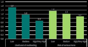 Likelihood of reoffending: low - 1.5, medium - 1.2, high/very high - 0.9. Risk of serious harm: low - 1.4, medium - 1.2 and high/very high - 1.1.