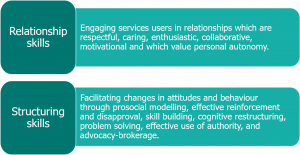 Text reads 'Relationship skills: engaging service users in relationships which are respectful, caring, enthusiastic, collaborative, motivational and which value personal autonomy. Structuring skills: facilitating changes in attitudes and behaviour through prosocial modelling, effective treatment and disapproval, skill building, cognitive restructuring, problem solving, effective use of authority, and advocacy-brokerage.'