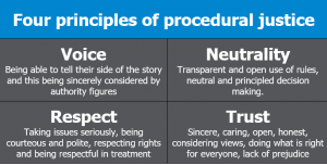 four principles of procedural justice: voice, respect, neutrality and trust