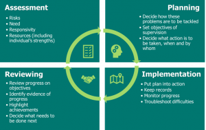 Cyclical process diagram shows reviewing (review progress on objectives, identify evidence of progress, highlight achievements and decide what needs to be done next), assessment (risks, need, responsivity and resources), planning (decide how these problems are to be tackled, set objectives of supervision and decide what action is to be taken, by whom and when) and implementation (put plan into action, keep records, monitor progress and troubleshoot difficulties).
