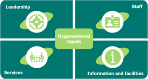 Image shows the four spheres of organisational inputs: a compass to represent leadership, ID badge to represent staff, people speaking to represent services and an information sign to represent information and facilities.